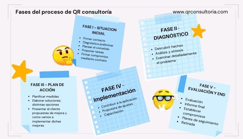 fases_proceso_consultoria